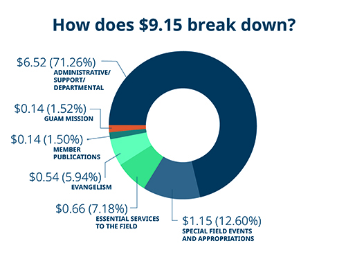 graphic of easy tithe break down