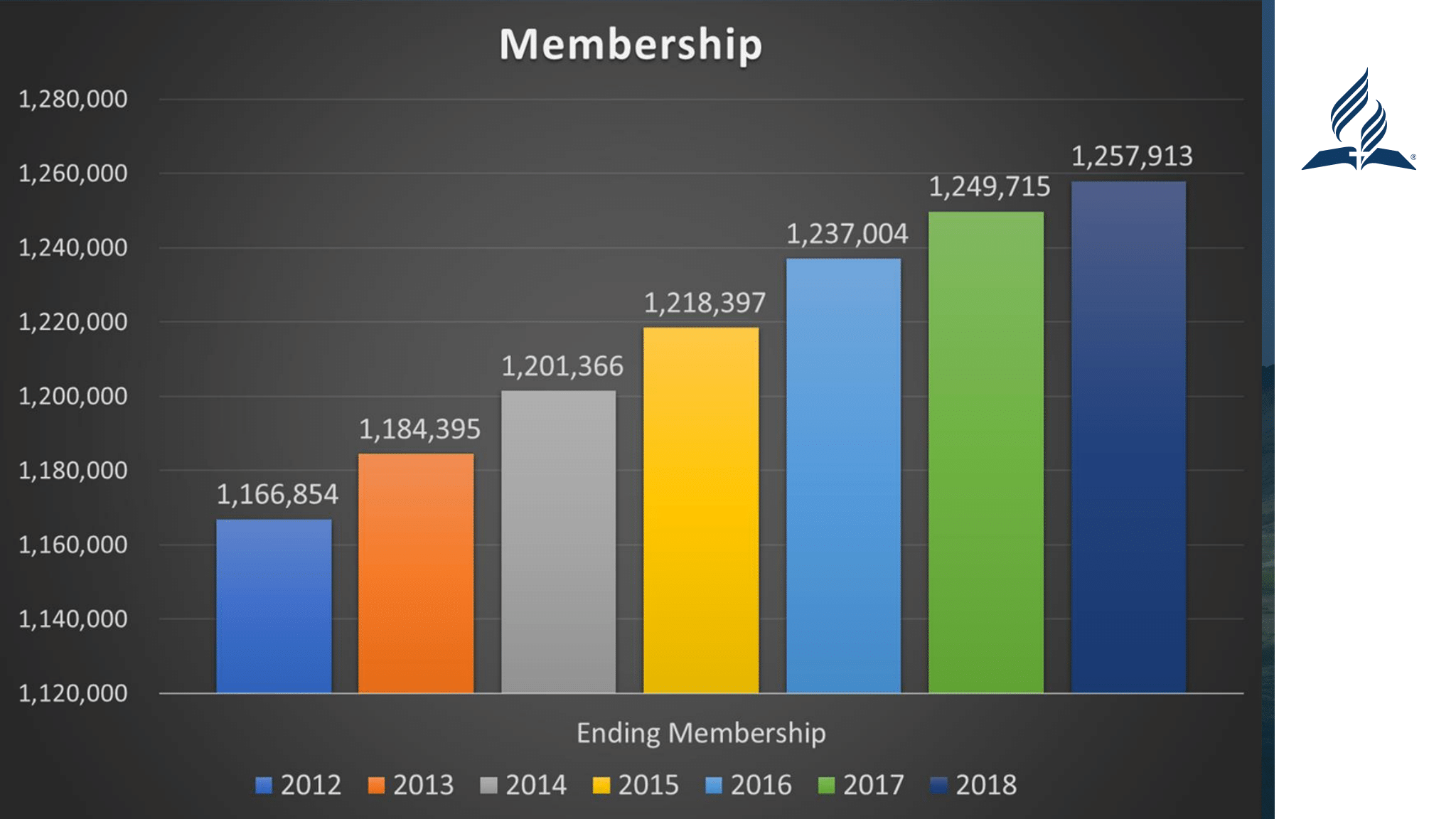 membership chart from YEM secretary report