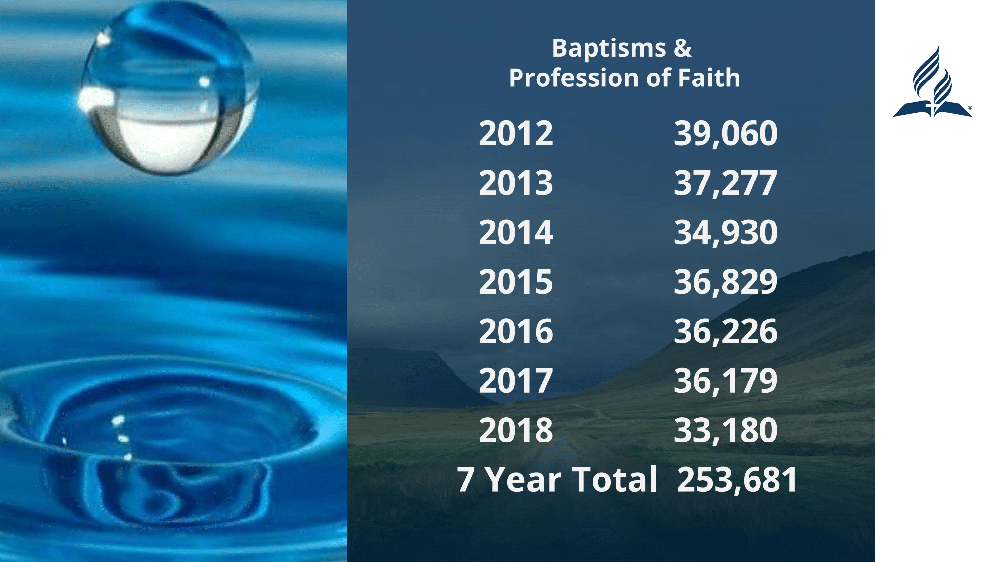 seven years of Adventist membership in the NAD