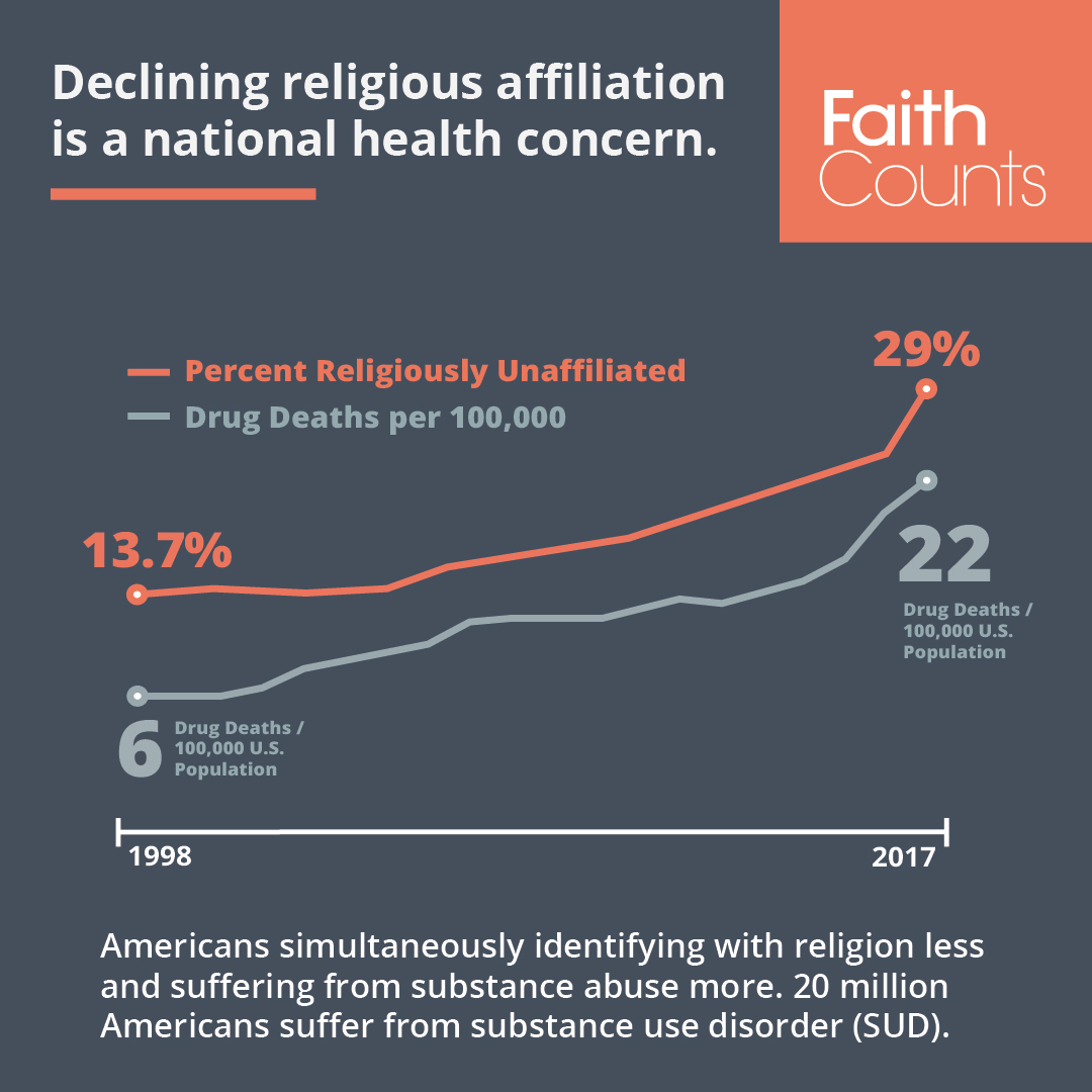 Faith Counts declining religious affiliation