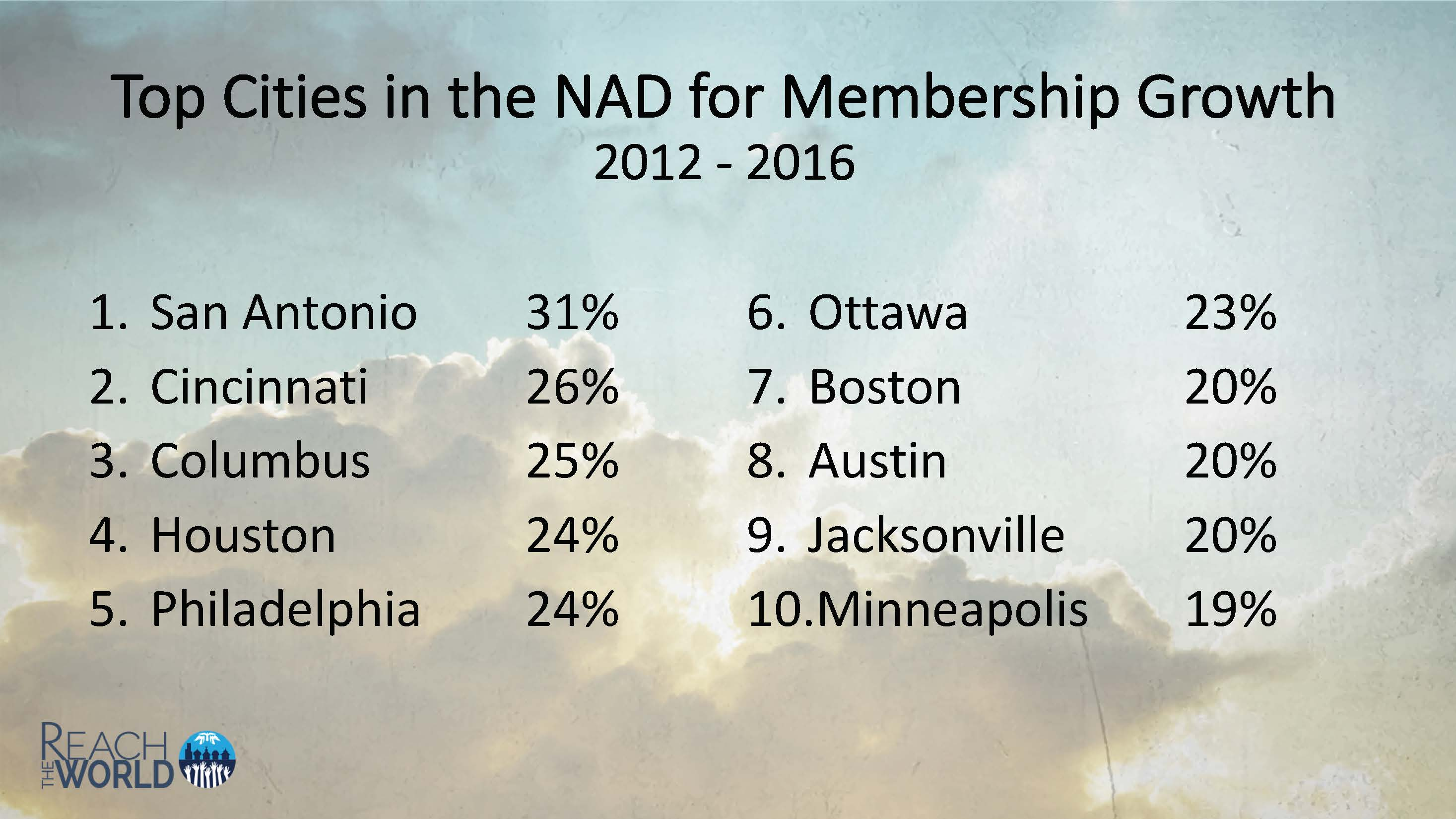 Church membership growth in largest cities in North America; image from 2018 NAD YEM President's Report